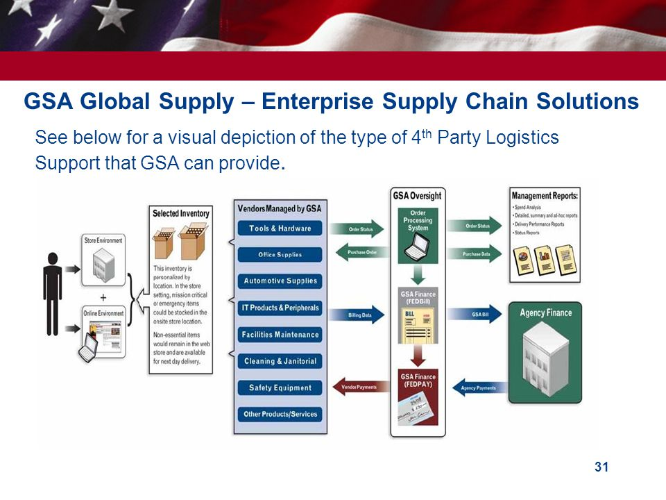 GSA Global Supply – Enterprise Supply Chain Solutions 31 See below for a visual depiction of the type of 4 th Party Logistics Support that GSA can pro