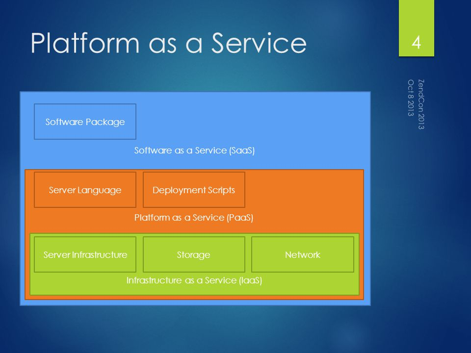 Why use a PaaS.
