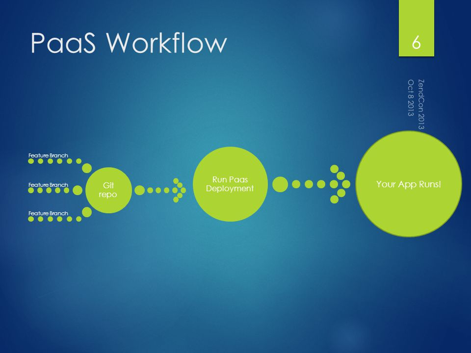 PaaS Workflow Git repo Feature Branch Run Paas Deployment Your App Runs! Oct 8 2013 ZendCon 2013 6
