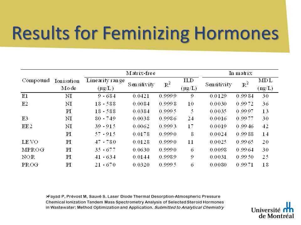 Results for Feminizing Hormones Fayad P, Prévost M, Sauvé S.