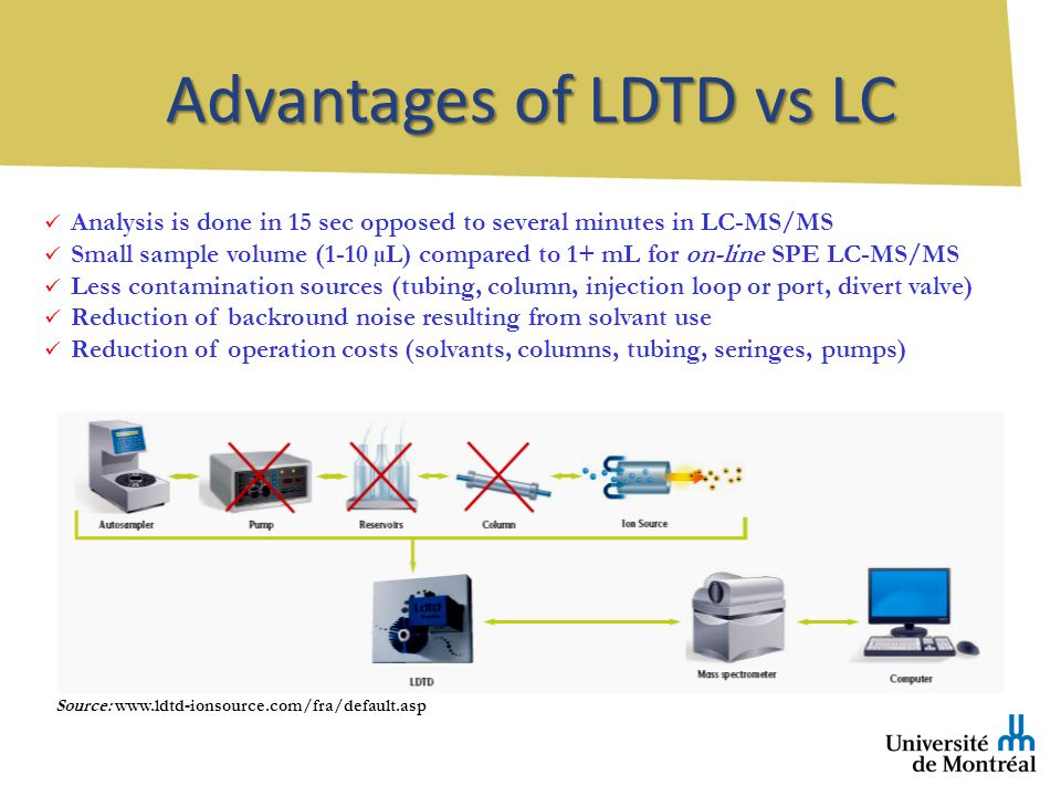 Analysis is done in 15 sec opposed to several minutes in LC-MS/MS Small sample volume (1-10 µL) compared to 1+ mL for on-line SPE LC-MS/MS Less contamination sources (tubing, column, injection loop or port, divert valve) Reduction of backround noise resulting from solvant use Reduction of operation costs (solvants, columns, tubing, seringes, pumps) Source: www.ldtd-ionsource.com/fra/default.asp Advantages of LDTD vs LC