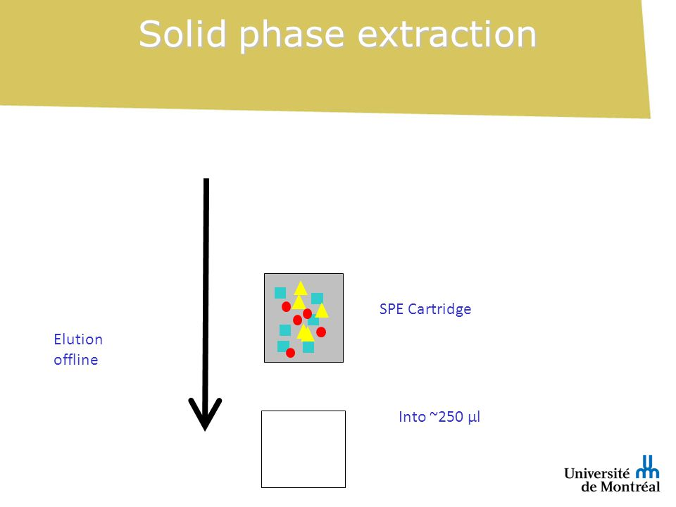 Solid phase extraction Elution offline SPE Cartridge Into ~250 µl