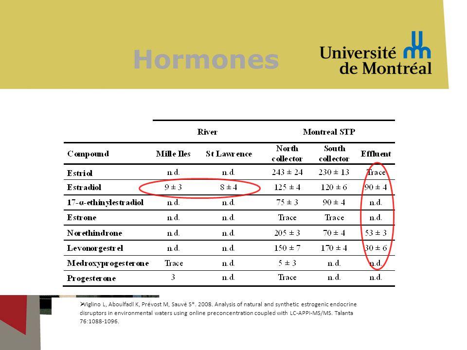 Hormones Viglino L, Aboulfadl K, Prévost M, Sauvé S*.