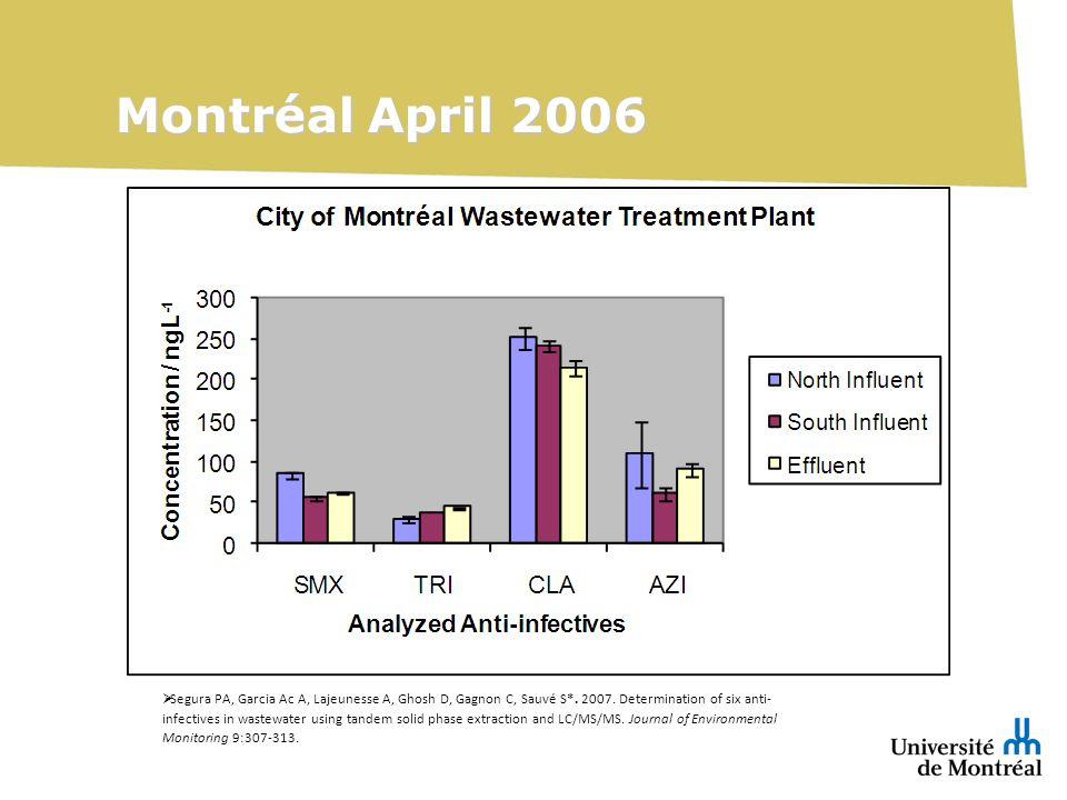 Montréal April 2006 Segura PA, Garcia Ac A, Lajeunesse A, Ghosh D, Gagnon C, Sauvé S*.