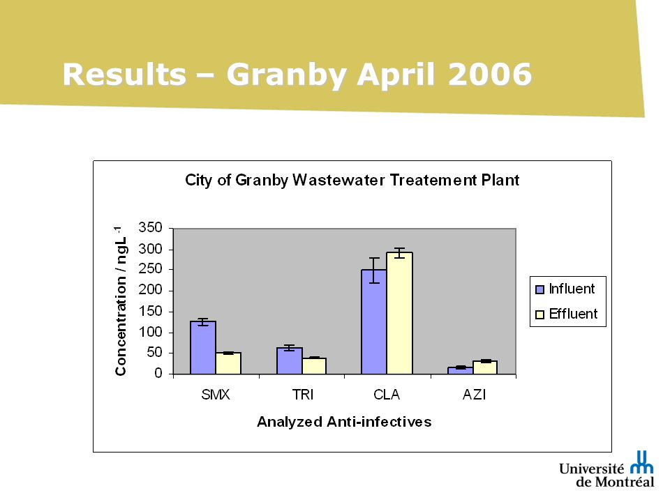 Results – Granby April 2006