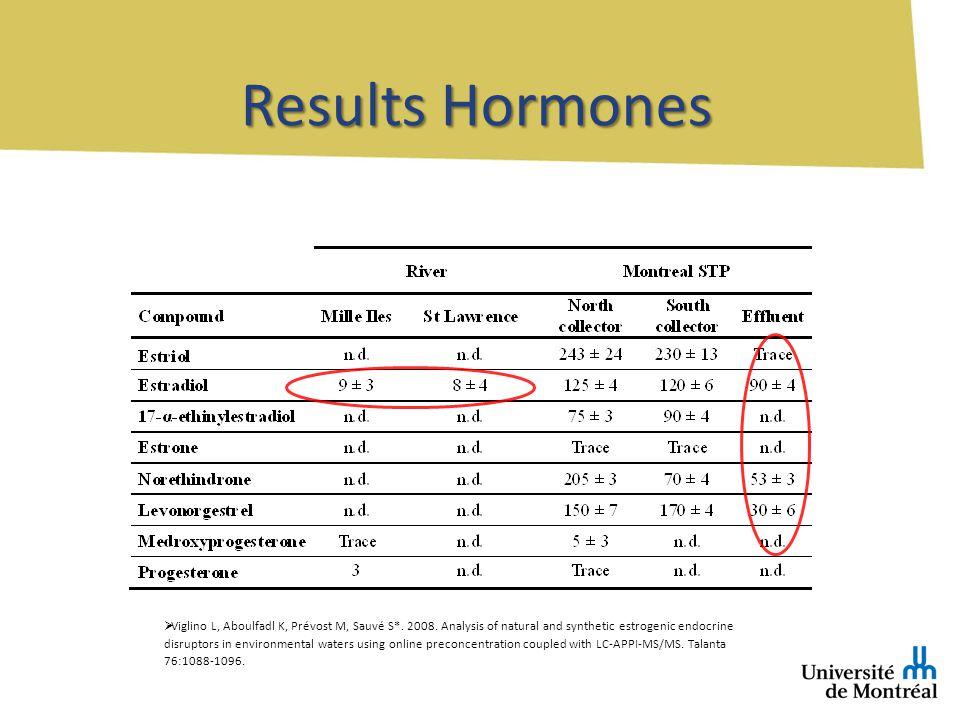 Results Hormones Viglino L, Aboulfadl K, Prévost M, Sauvé S*.