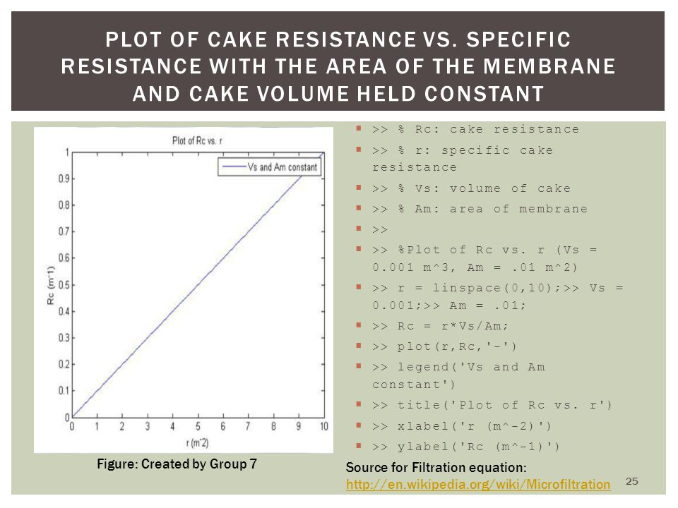 >> % Rc: cake resistance >> % r: specific cake resistance >> % Vs: volume of cake >> % Am: area of membrane >> >> %Plot of Rc vs. r (Vs = 0.001 m^3, A