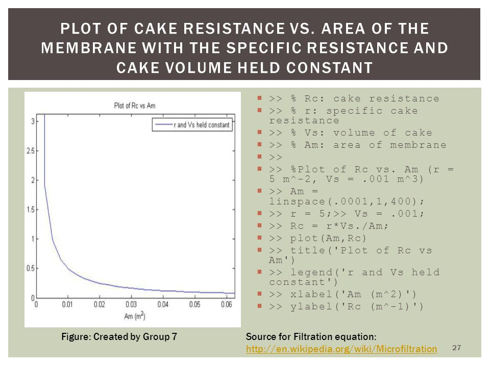 >> % Rc: cake resistance >> % r: specific cake resistance >> % Vs: volume of cake >> % Am: area of membrane >> >> %Plot of Rc vs. Am (r = 5 m^-2, Vs =