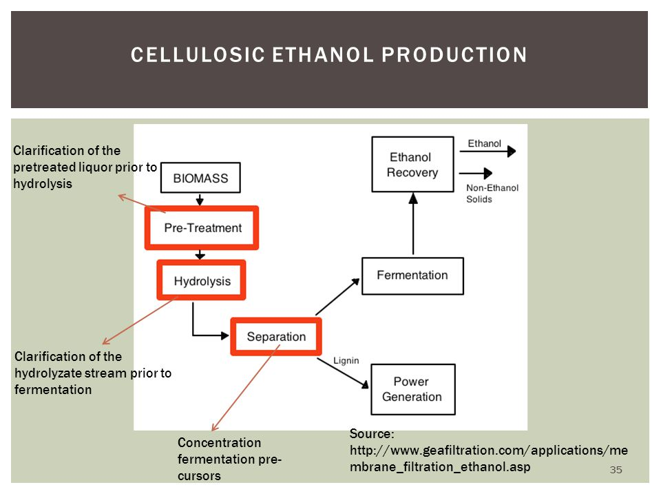 CELLULOSIC ETHANOL PRODUCTION Source: http://www.geafiltration.com/applications/me mbrane_filtration_ethanol.asp Clarification of the pretreated liquo