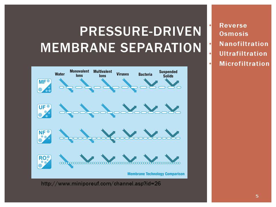 PRESSURE-DRIVEN MEMBRANE SEPARATION http://www.miniporeuf.com/channel.asp?id=26 Reverse Osmosis Nanofiltration Ultrafiltration Microfiltration 5