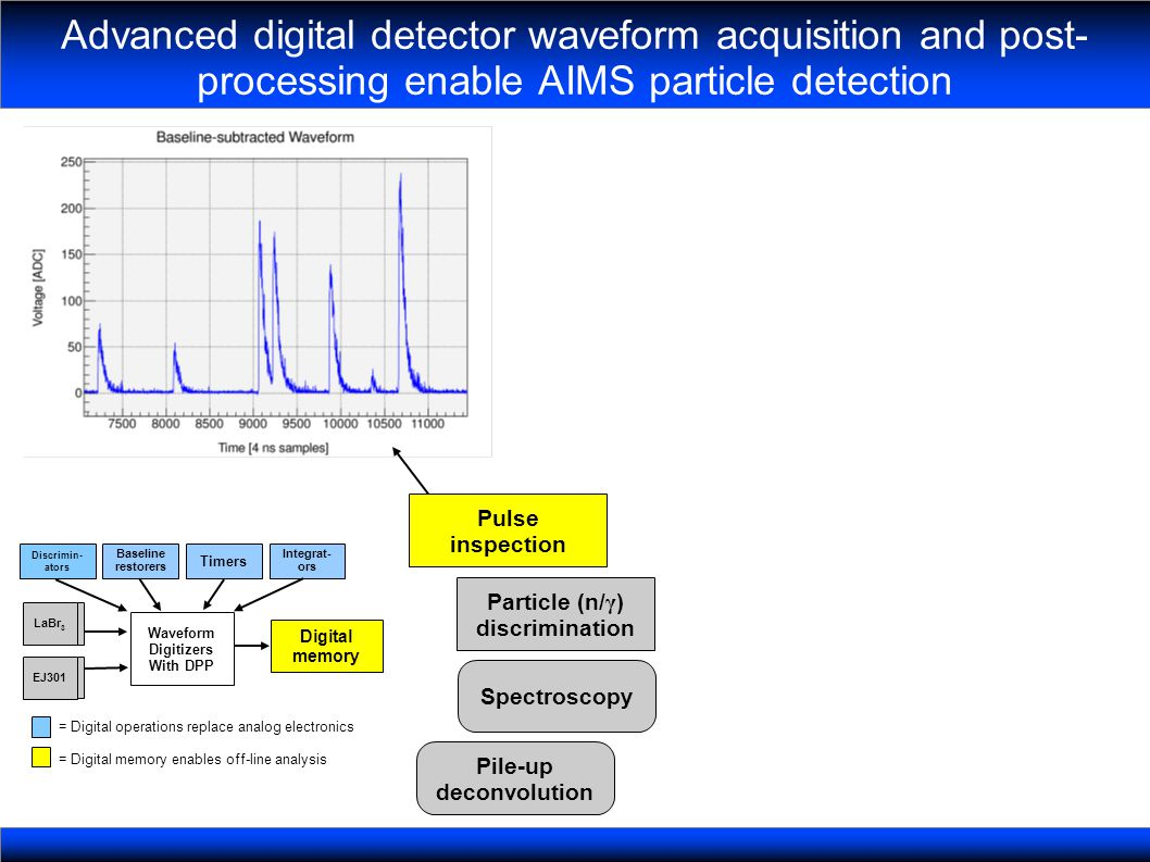 Advanced digital detector waveform acquisition and post- processing enable AIMS particle detection Particle (n/ γ ) discrimination Spectroscopy Pile-up deconvolution Pulse inspection Digital memory Waveform Digitizers With DPP Baseline restorers Timers Integrat- ors Discrimin- ators = Digital operations replace analog electronics = Digital memory enables off-line analysis LaBr 3 EJ301