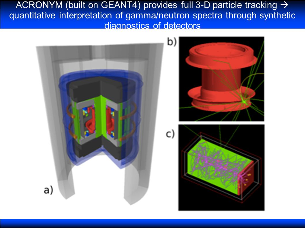 ACRONYM (built on GEANT4) provides full 3-D particle tracking quantitative interpretation of gamma/neutron spectra through synthetic diagnostics of detectors