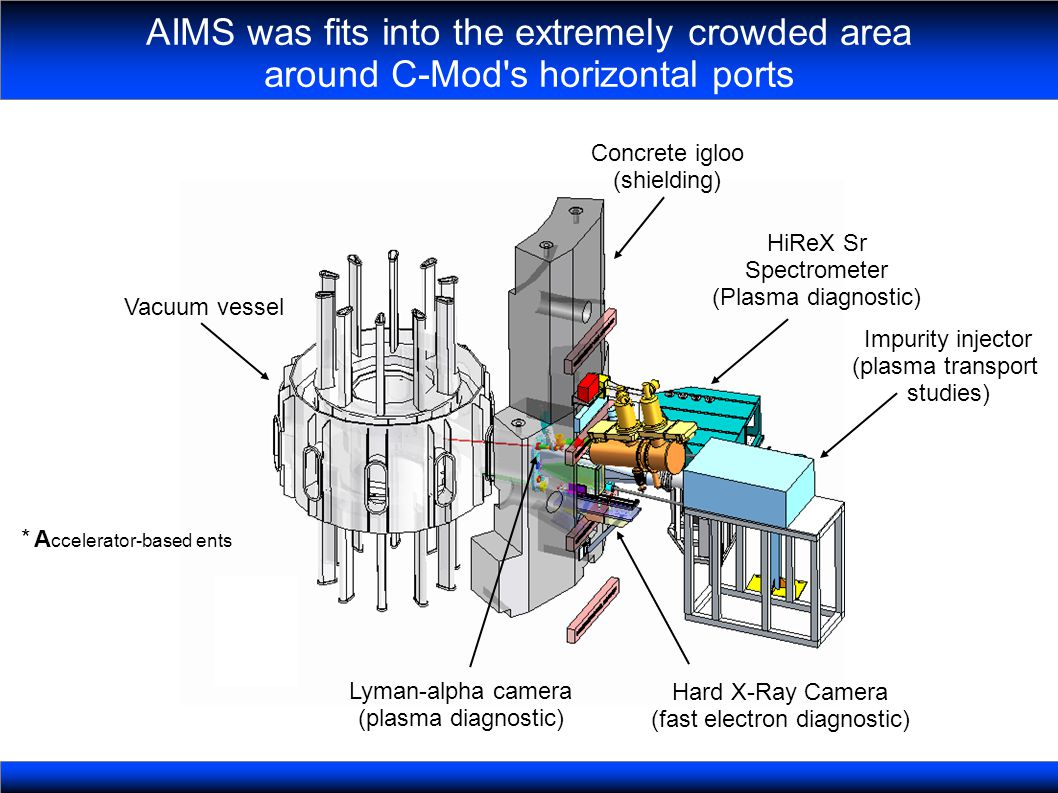 AIMS was fits into the extremely crowded area around C-Mod s horizontal ports Vacuum vessel Concrete igloo (shielding) HiReX Sr Spectrometer (Plasma diagnostic) Impurity injector (plasma transport studies) Hard X-Ray Camera (fast electron diagnostic) Lyman-alpha camera (plasma diagnostic) A ccelerator-based ents *