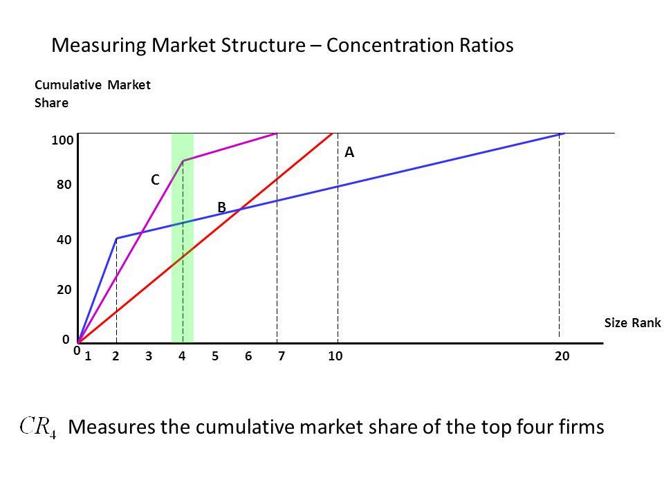 Measuring Market Structure – Concentration Ratios Size Rank Cumulative Market Share 100 80 40 20 0 132456 0 7 10 A B C Measures the cumulative market