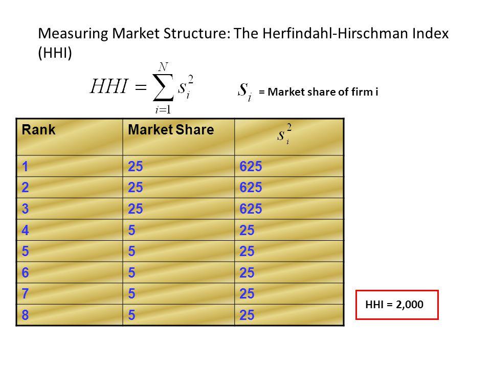 Measuring Market Structure: The Herfindahl-Hirschman Index (HHI) = Market share of firm i RankMarket Share 125625 225625 325625 4525 55 65 75 85 HHI =