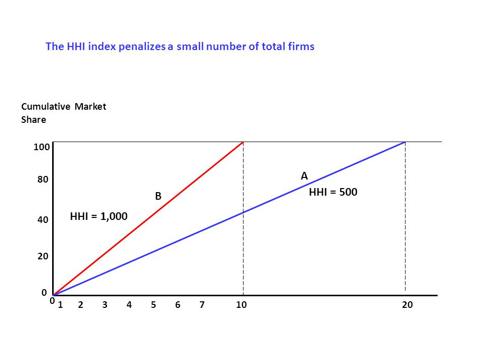 Cumulative Market Share 100 80 40 20 0 132456 0 7 10 A B HHI = 500 HHI = 1,000 The HHI index penalizes a small number of total firms