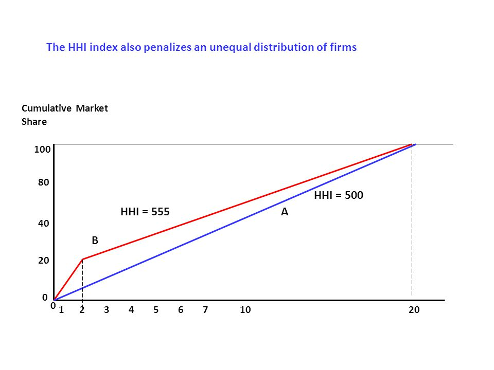Cumulative Market Share 100 80 40 20 0 132456 0 7 10 A B HHI = 500 HHI = 555 The HHI index also penalizes an unequal distribution of firms