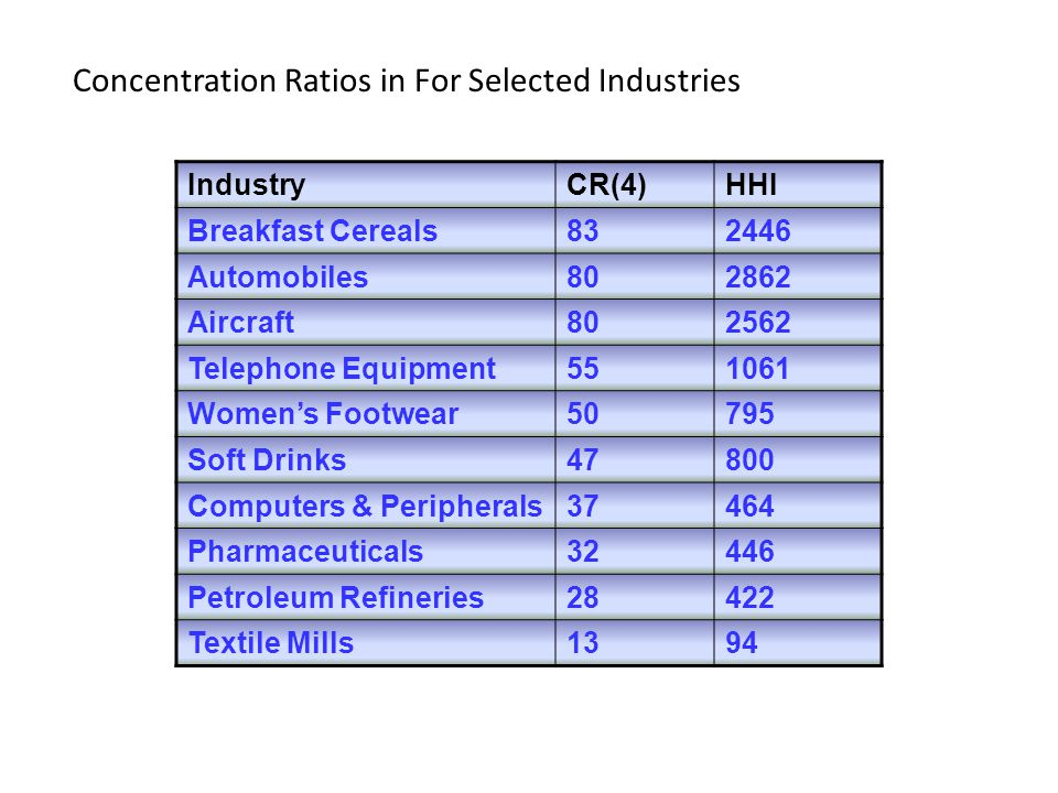 Concentration Ratios in For Selected Industries IndustryCR(4)HHI Breakfast Cereals832446 Automobiles802862 Aircraft802562 Telephone Equipment551061 Wo