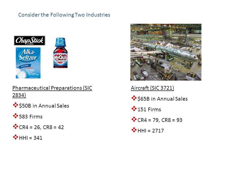 Consider the Following Two Industries Pharmaceutical Preparations (SIC 2834) $50B in Annual Sales 583 Firms CR4 = 26, CR8 = 42 HHI = 341 Aircraft (SIC