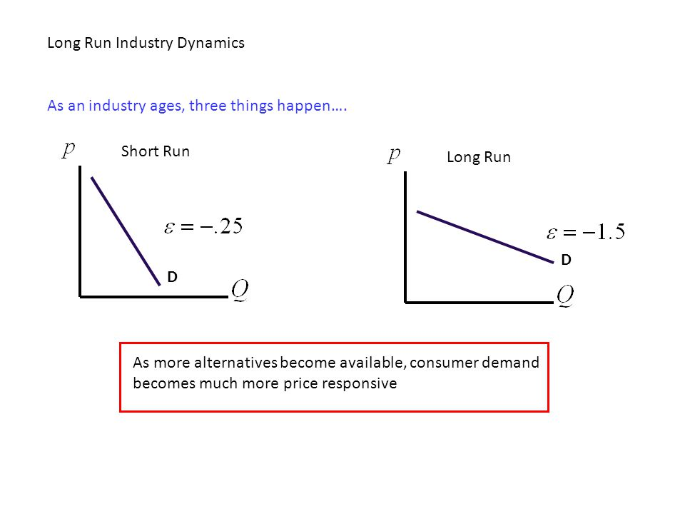 Long Run Industry Dynamics As an industry ages, three things happen…. D Short Run D Long Run As more alternatives become available, consumer demand be