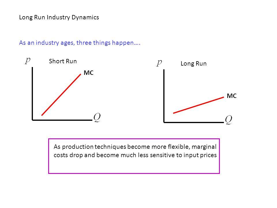 Long Run Industry Dynamics As an industry ages, three things happen…. MC Short Run MC Long Run As production techniques become more flexible, marginal