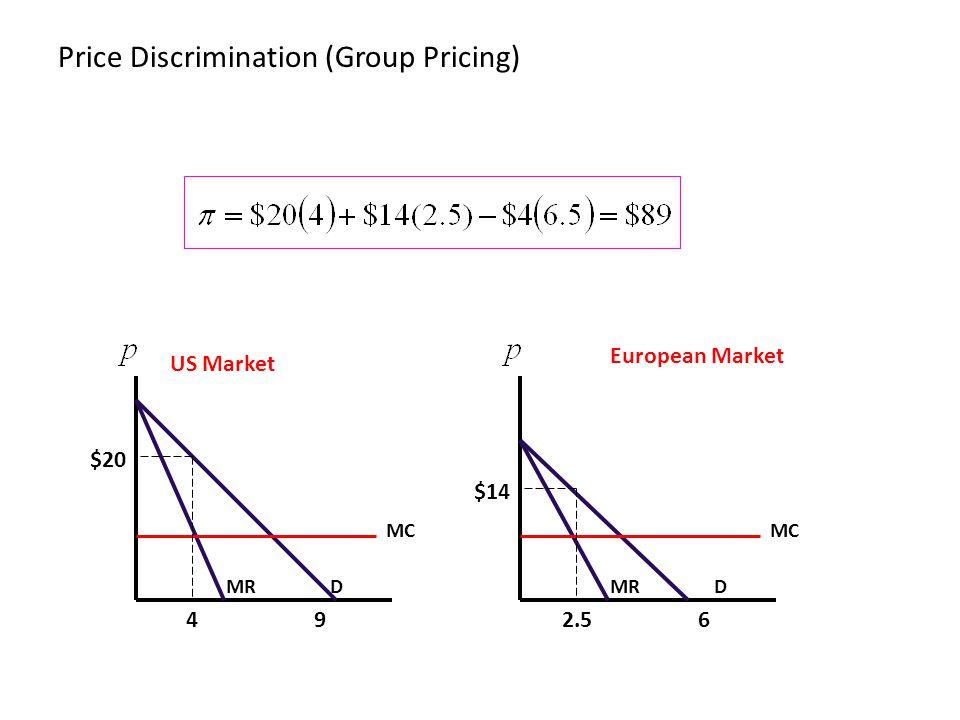 D 9 MC MR 4 D 6 MC MR 2.5 $14 European Market US Market Price Discrimination (Group Pricing) $20