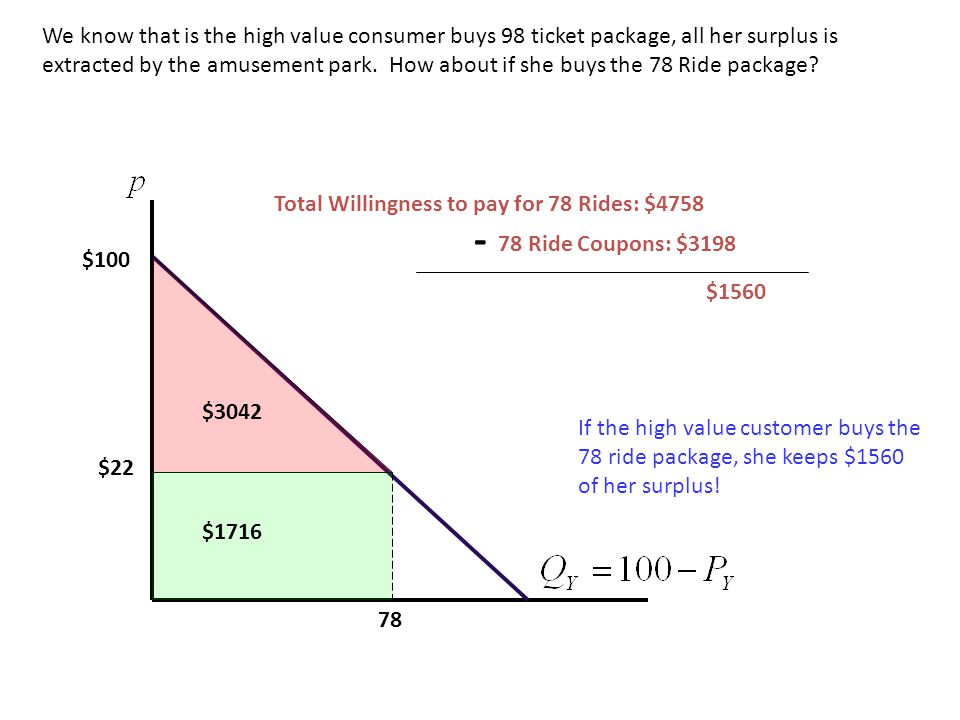 78 $22 $100 We know that is the high value consumer buys 98 ticket package, all her surplus is extracted by the amusement park. How about if she buys