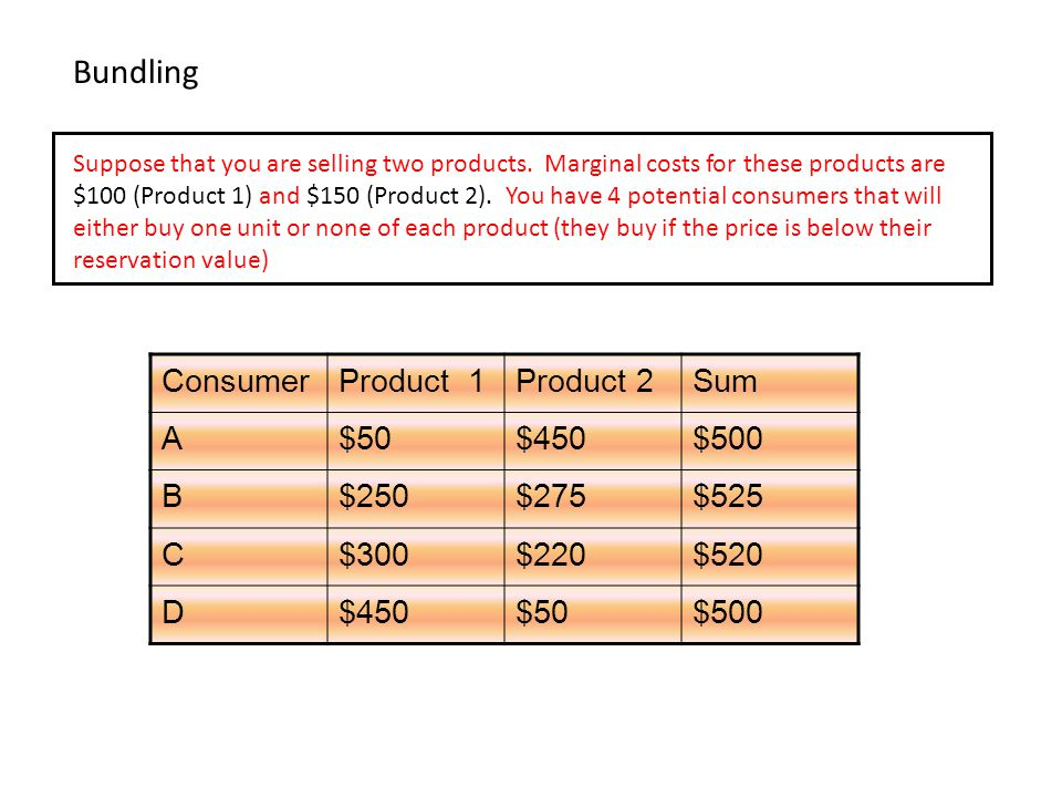 Bundling Suppose that you are selling two products. Marginal costs for these products are $100 (Product 1) and $150 (Product 2). You have 4 potential