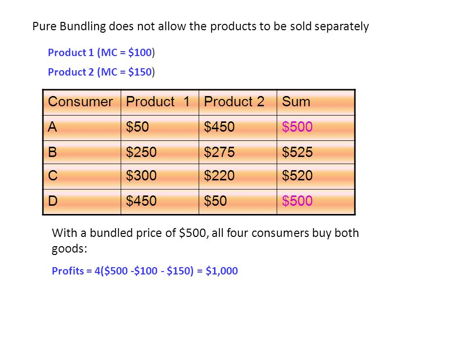 ConsumerProduct 1Product 2Sum A$50$450$500 B$250$275$525 C$300$220$520 D$450$50$500 Pure Bundling does not allow the products to be sold separately Pr
