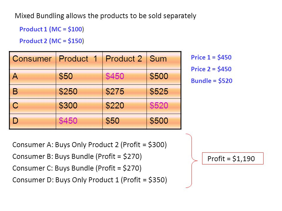 ConsumerProduct 1Product 2Sum A$50$450$500 B$250$275$525 C$300$220$520 D$450$50$500 Mixed Bundling allows the products to be sold separately Product 1