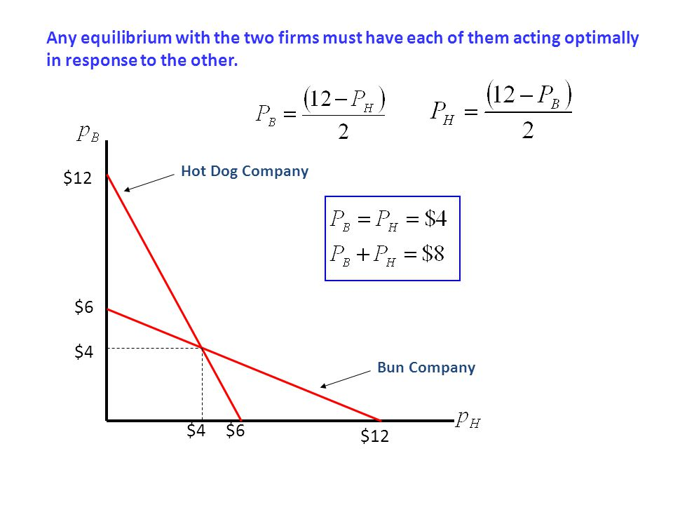 Any equilibrium with the two firms must have each of them acting optimally in response to the other. $4 $12 $6 $12 $6 Bun Company Hot Dog Company