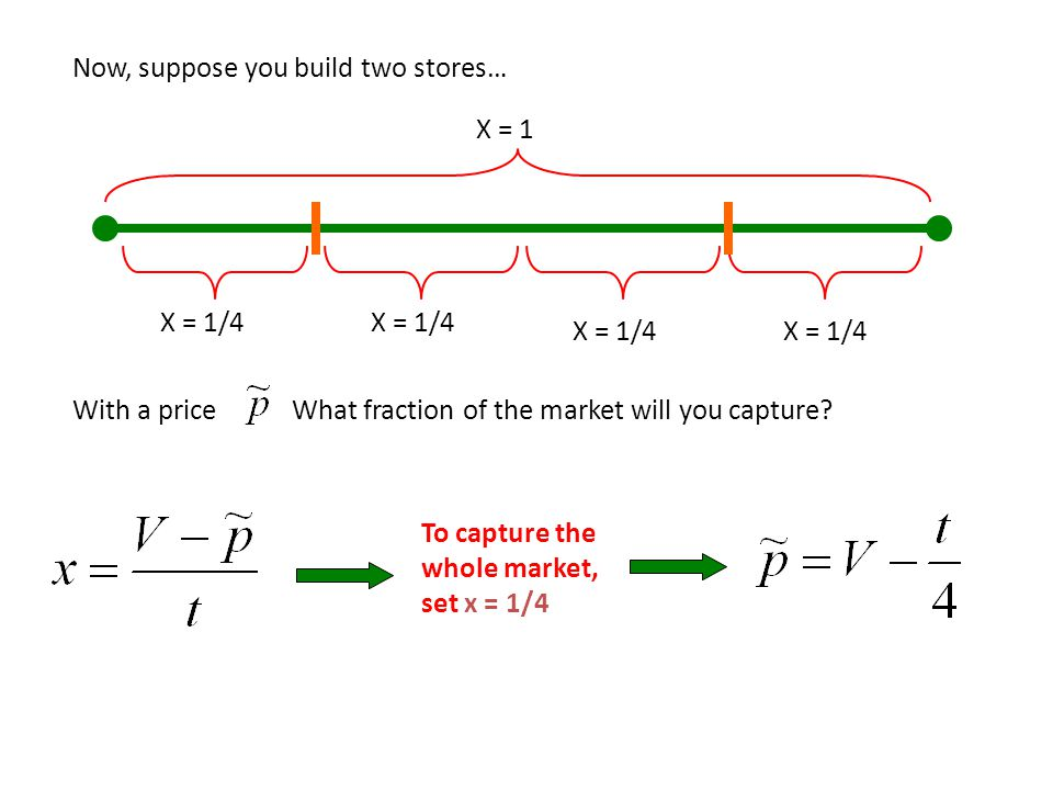 Now, suppose you build two stores… X = 1 X = 1/4 With a priceWhat fraction of the market will you capture? To capture the whole market, set x = 1/4 X