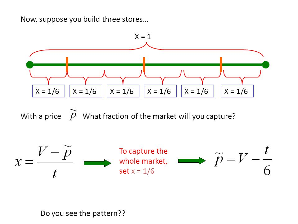 Now, suppose you build three stores… X = 1 X = 1/6 With a priceWhat fraction of the market will you capture? To capture the whole market, set x = 1/6