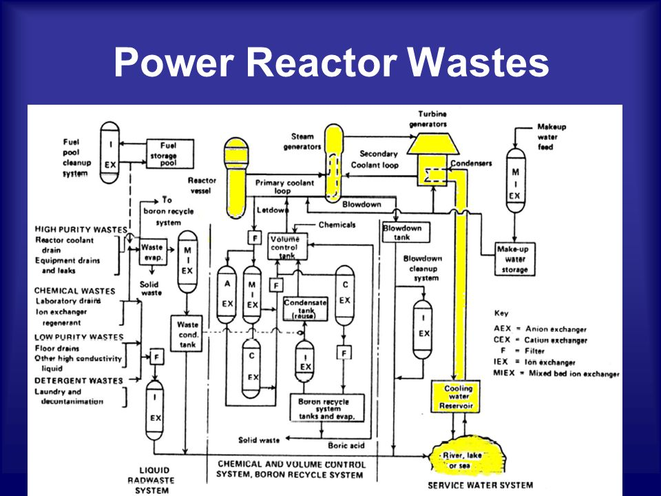 Power Reactor Wastes The majority of power reactor wastes : 1)Liquid radioactive wastes, 2)Wet solids (including slurries), 3)Dry active solid wastes (DAW), 4)Liquid organic wastes, and 5)Thermal waste.
