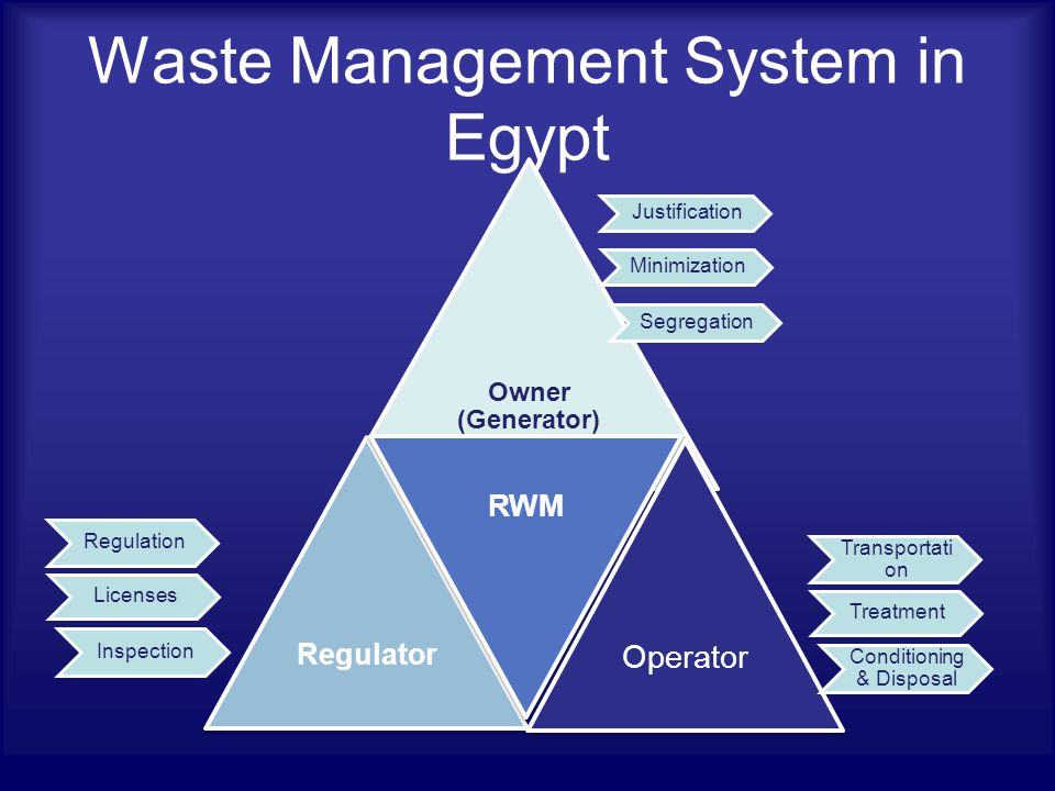 Waste Management System in Egypt Owner (Generator) Regulator RWM Operator Justification Minimization Segregation Transportati on Treatment Conditioning & Disposal Regulation Licenses Inspection