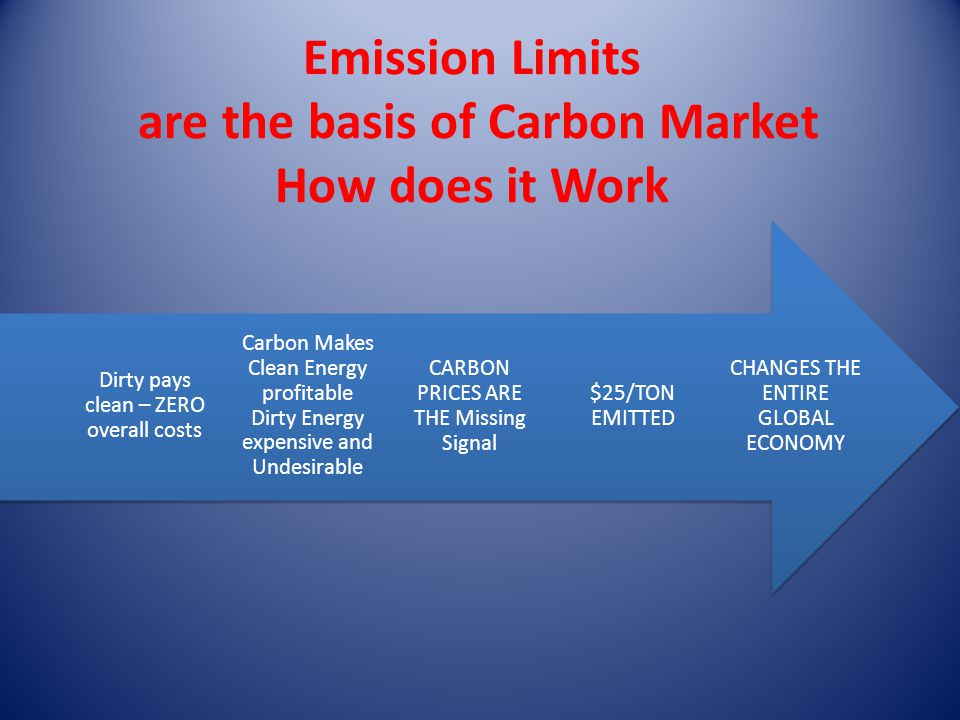 Emission Limits are the basis of Carbon Market How does it Work CHANGES THE ENTIRE GLOBAL ECONOMY $25/TON EMITTED CARBON PRICES ARE THE Missing Signal