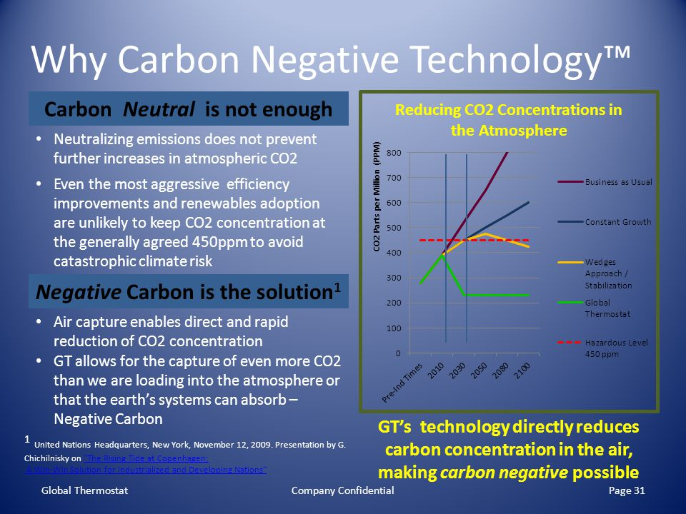 Why Carbon Negative Technology Global ThermostatCompany ConfidentialPage 31 Carbon Neutral is not enough Neutralizing emissions does not prevent furth