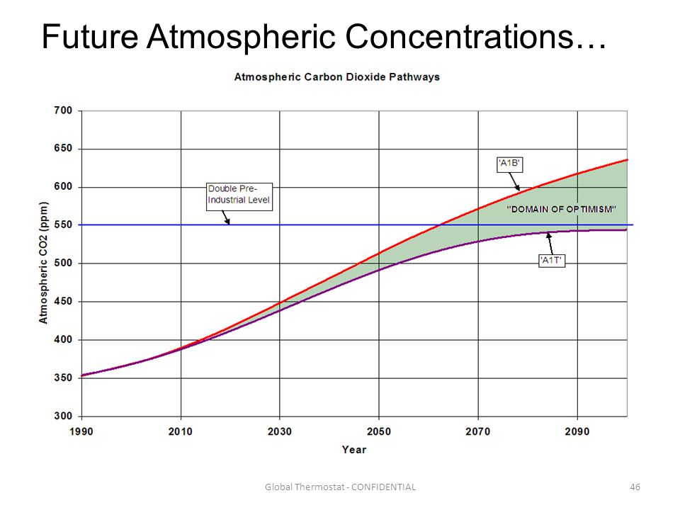 46Global Thermostat - CONFIDENTIAL Future Atmospheric Concentrations…