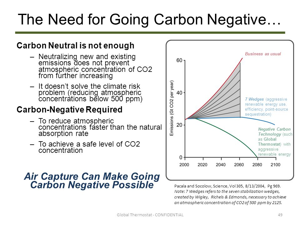 The Need for Going Carbon Negative… Carbon Neutral is not enough –Neutralizing new and existing emissions does not prevent atmospheric concentration o