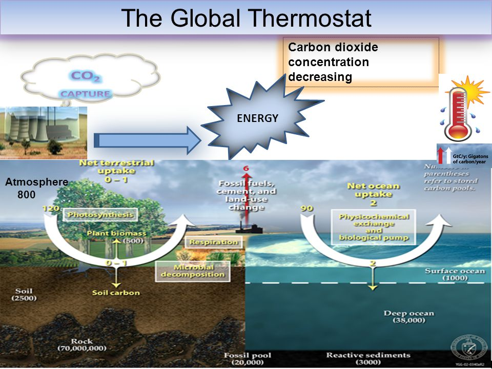 Carbon dioxide concentration decreasing The Global Thermostat ENERGY Atmosphere 800