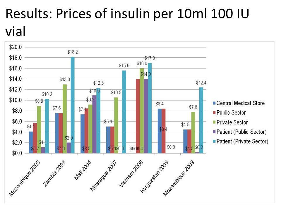 Results: Prices of insulin per 10ml 100 IU vial