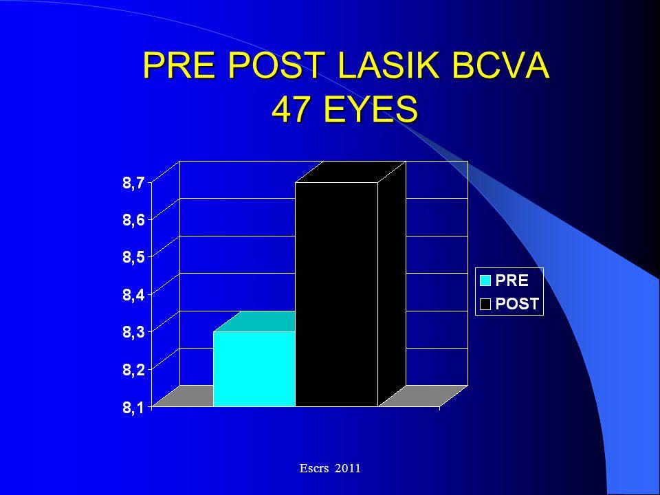 Escrs 2011 PRE POST LASIK BCVA 47 EYES