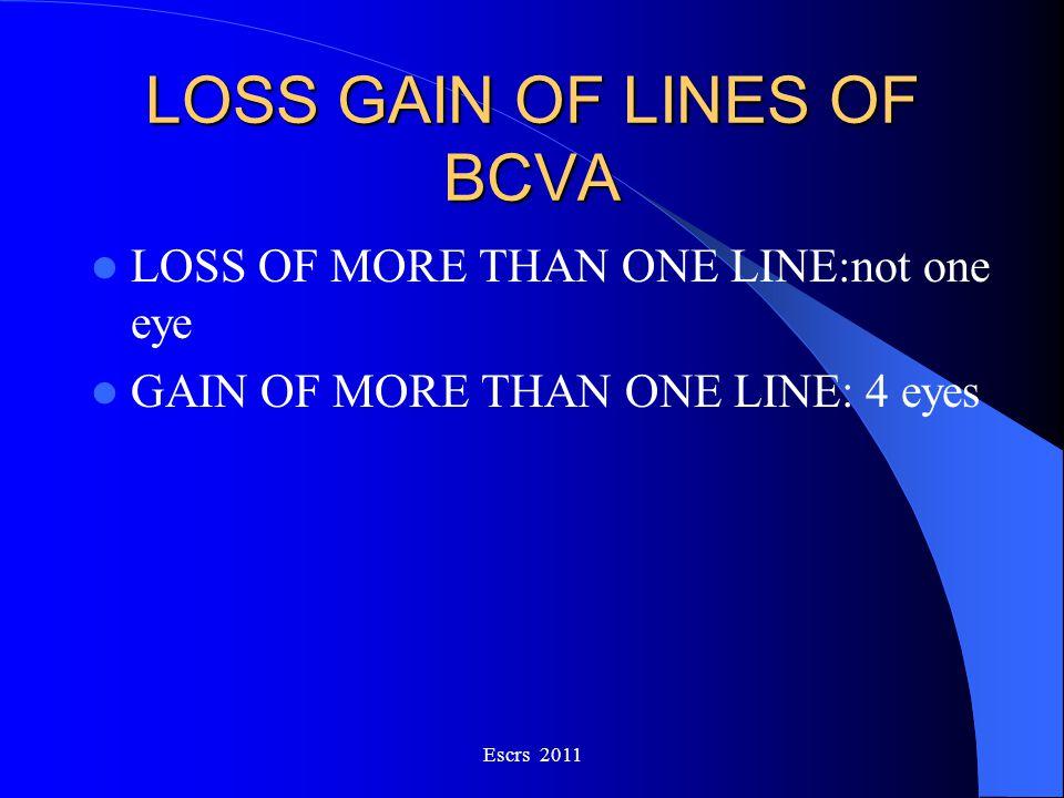 LOSS GAIN OF LINES OF BCVA LOSS OF MORE THAN ONE LINE:not one eye GAIN OF MORE THAN ONE LINE: 4 eyes Escrs 2011