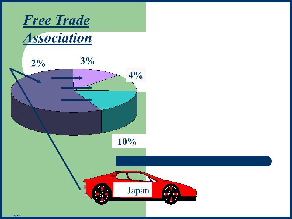 2% 3% 10% Japan Free Trade Association 4% Japan