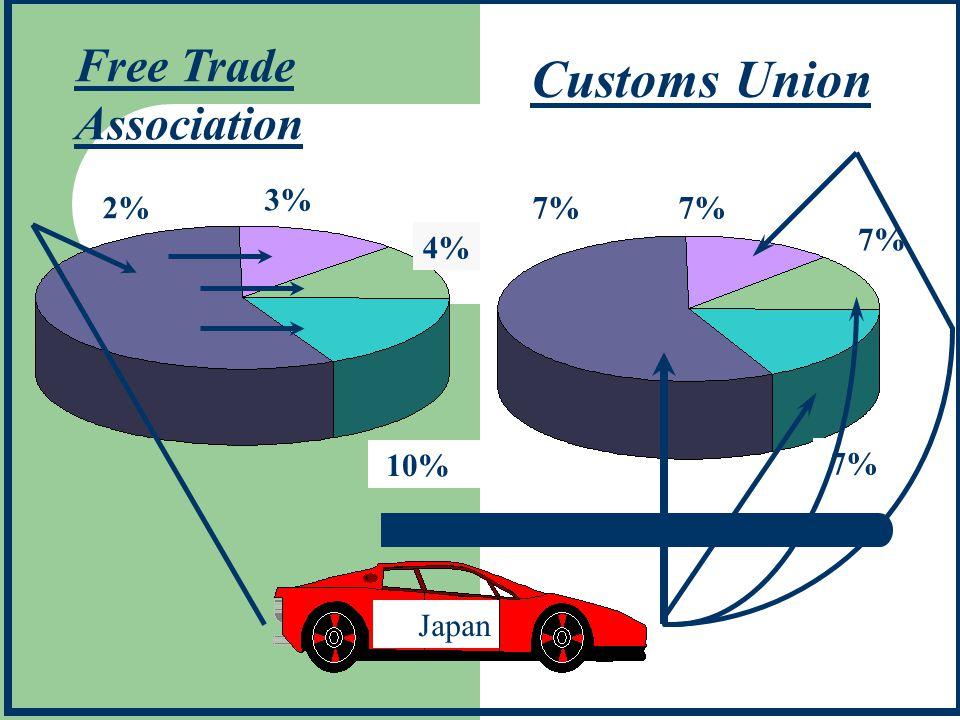2% 3% 10% 7% Japan Free Trade Association Customs Union 4%