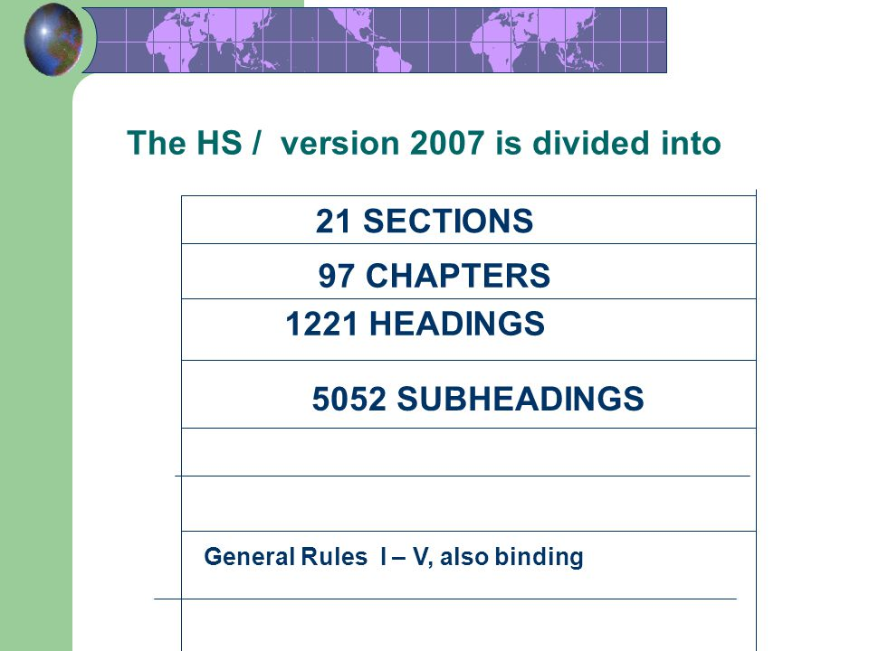 34 The HS / version 2007 is divided into 21 SECTIONS 97 CHAPTERS 1221 HEADINGS 5052 SUBHEADINGS General Rules I – V, also binding