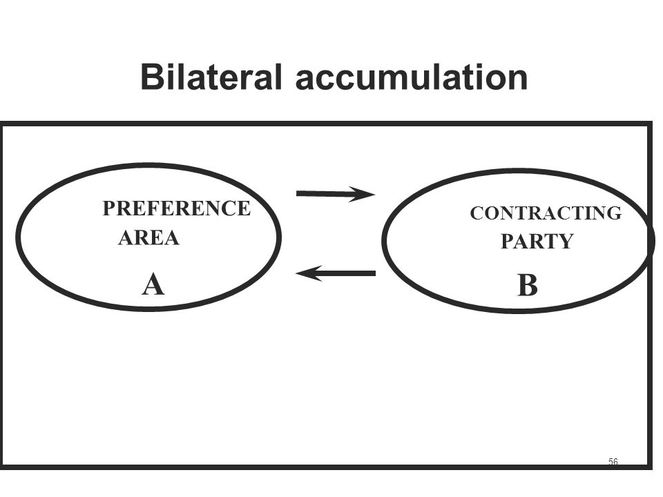 56 PREFERENCE AREA A CONTRACTING PARTY B Bilateral accumulation