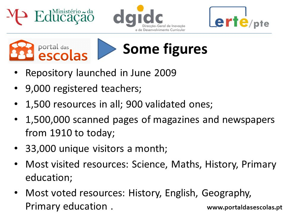 www.portaldasescolas.pt Repository launched in June 2009 9,000 registered teachers; 1,500 resources in all; 900 validated ones; 1,500,000 scanned pages of magazines and newspapers from 1910 to today; 33,000 unique visitors a month; Most visited resources: Science, Maths, History, Primary education; Most voted resources: History, English, Geography, Primary education.