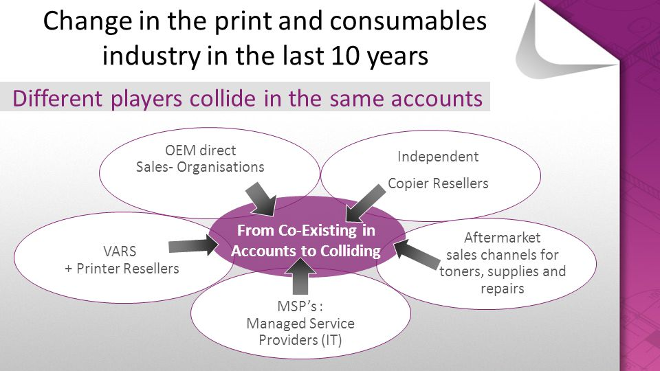 Change in the print and consumables industry in the last 10 years Different players collide in the same accounts VARS + Printer Resellers Independent
