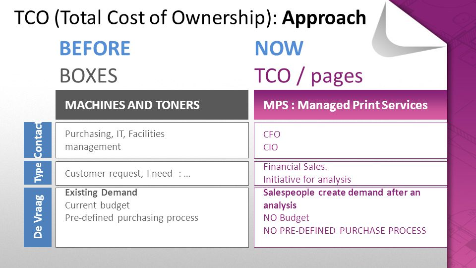 TCO (Total Cost of Ownership): Approach BEFORE NOW BOXES TCO / pages MACHINES AND TONERSMPS : Managed Print Services Existing Demand Current budget Pr